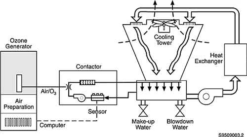 Ozone-in-Cooling-Tower-Application